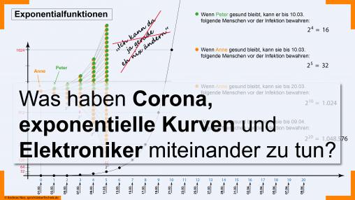 Corona-exponentielle-Kurven-Elektroniker-andreas-nies-sprich-ueber-technik.de